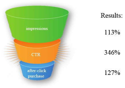 RESULTS:impressions, CTR, after-click purchase